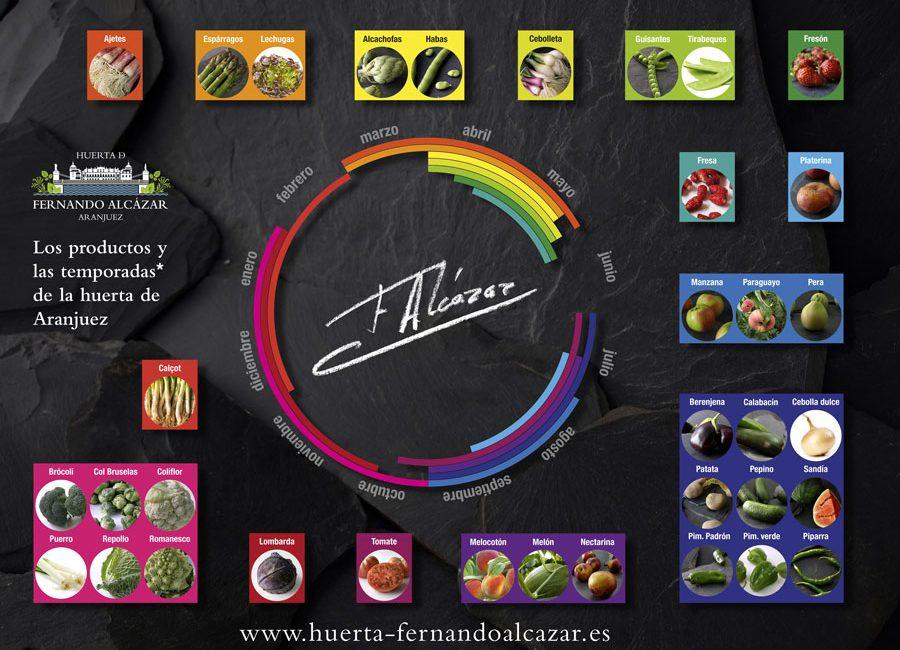 Temporadas y productos de Aranjuez